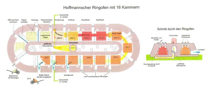 Ringofen_16-39